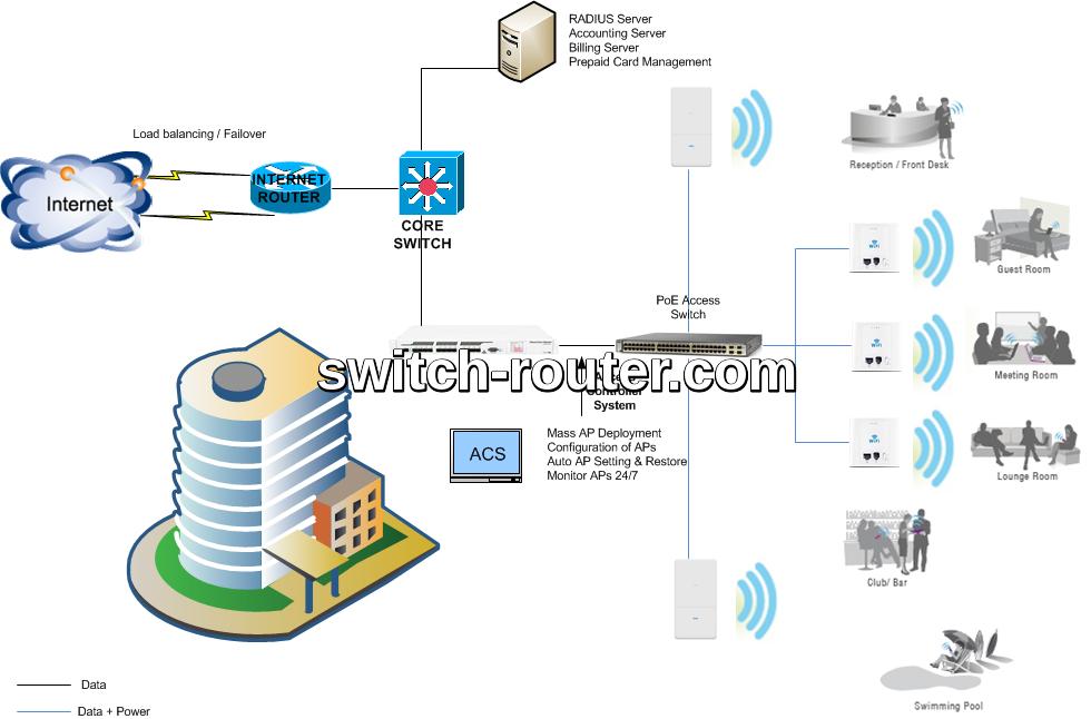 Giải pháp mạng không dây WiFi công cộng - WiFi hotspot cho Khách sạn - Hotel